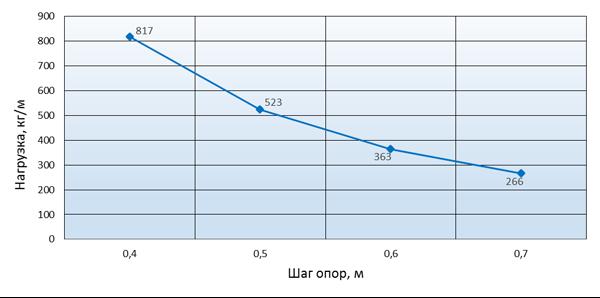 График зависимости допустимой нагрузки на лагу от шага опор