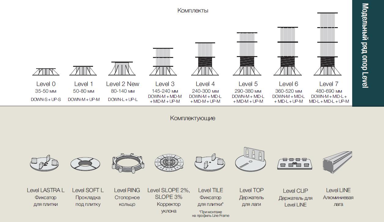 Модельный ряд опор LEVEL и комплектация в Новосибирске от RAMDA.RU