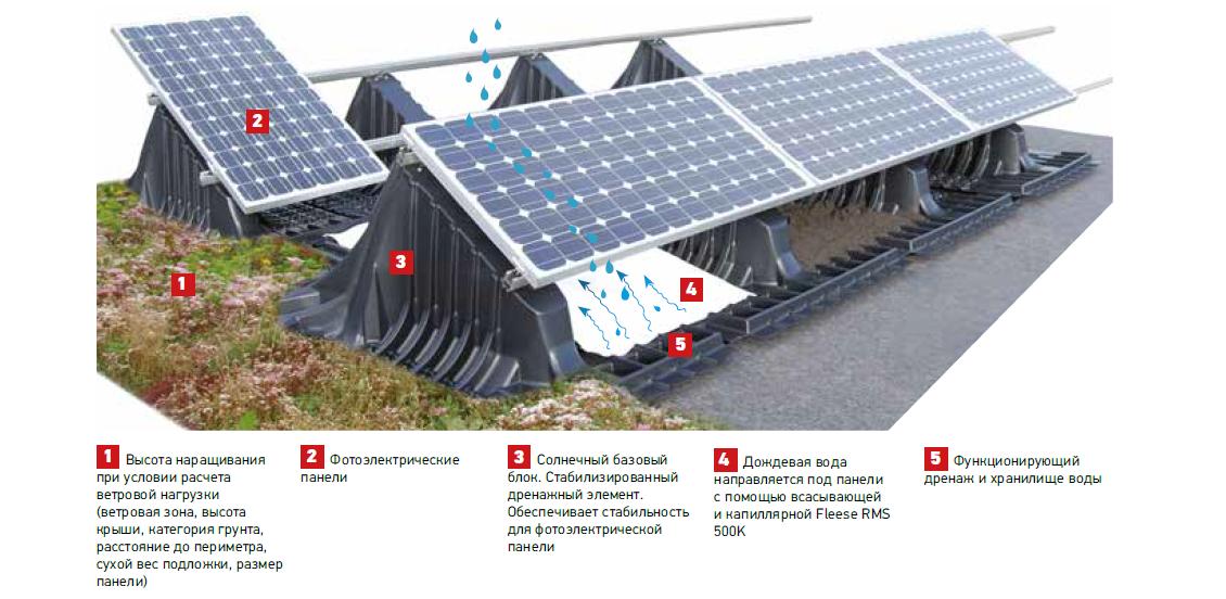 Зеленая крыша с солнечными батареями от RAMDA.RU